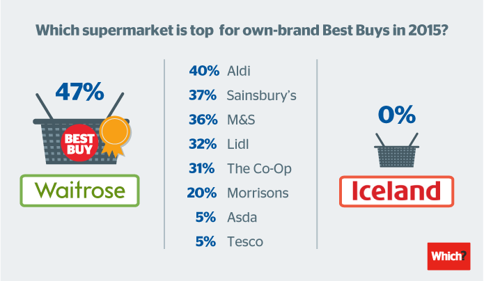3 Best Buy top supermarkets final-04