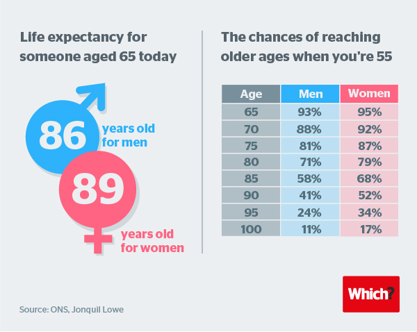 Life expectancy info-graphic