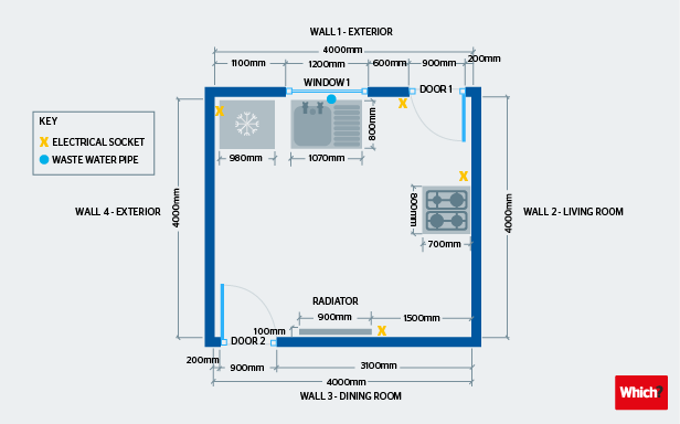 kitchen planning  which?, wiring diagram