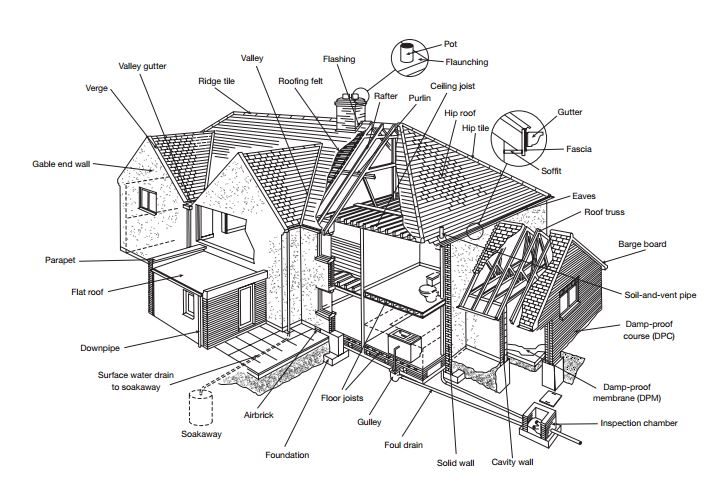 Image result for Survey it right – Types of Building Survey