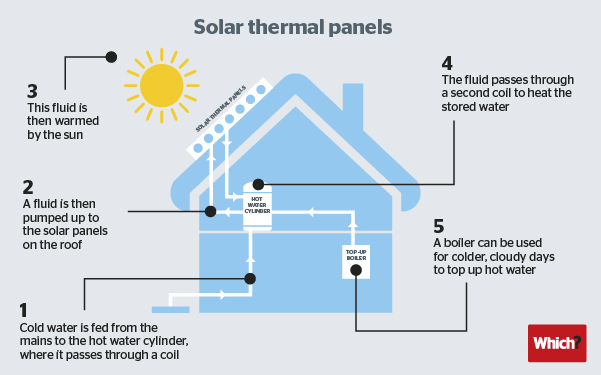 Renewable Heat Incentive Rhi Explained