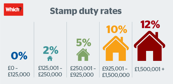 Stamp duty rates new infographic