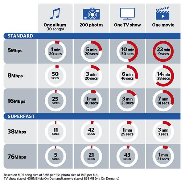 Superfast broadband speeds