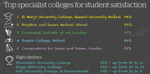 Veterinary Medicine what are the subjects st bridgets college high school