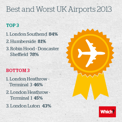 Best and worst UK airports
