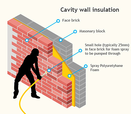 Cavity wall insulation illustration