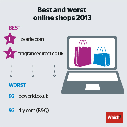 Best and worst online shops