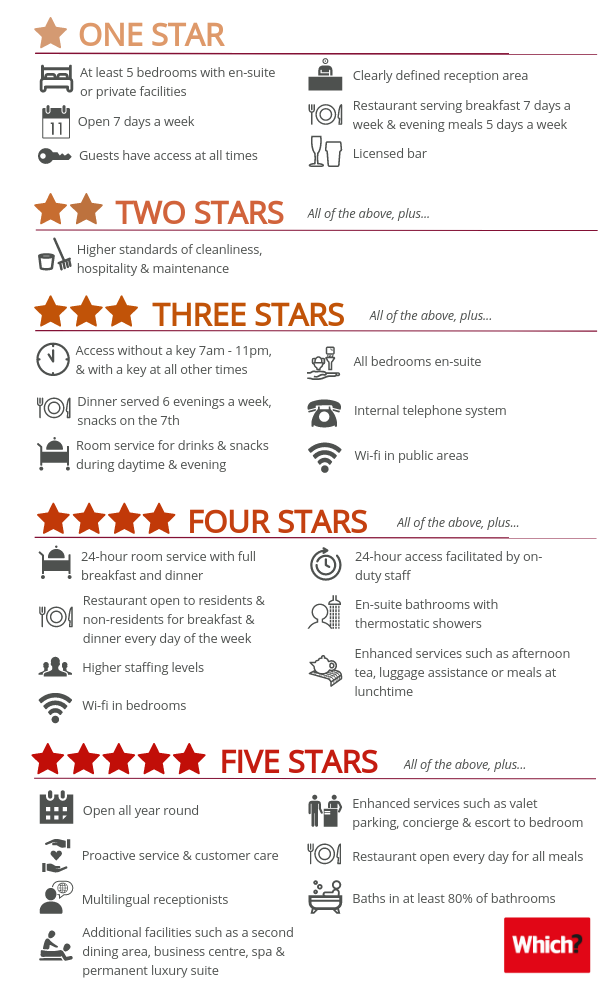 Hotel Star Ratings Explained - Which?