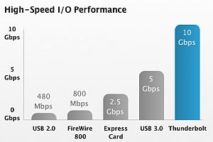 Thunderbolt USB 3.0 Firewire speed comparison chart