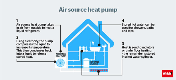Many air source heat pumps are eligible for payment through the Renewable  Heat Incentive, a government scheme that provides payments to homeowners  who ...