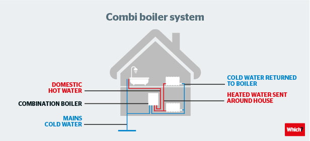 Combi Boilers: Is a Combi Boiler the Right Boiler for You? - Which?