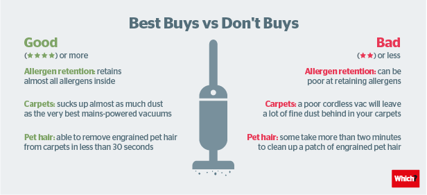 Don T Buy Cordless Vacuum Cleaners Which