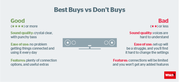 Don't Buy sound bars - Which?