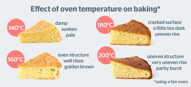 What Is The Best Temperature To Bake A Cake