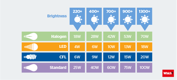 14015721 Task Lighting Buyers Guide as well Choosing A Light Bulb Watts Vs Lumens in addition Silstarhalse in addition Sylvania Silverstar Ultra Review additionally Watts Going On Choosing The Correct Bulb By Converting Watts To Lumens 193189. on halogen light lumens output chart