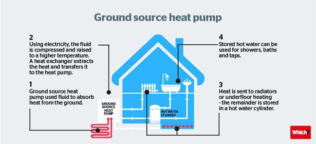Heat Pump How It Works how ground source heat pumps work - which?