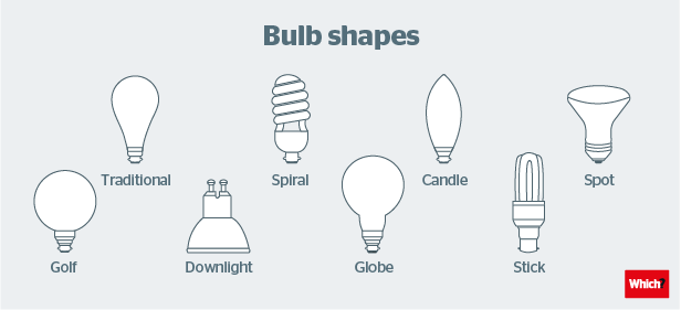Five Tips For Choosing The Right Light Bulb Which