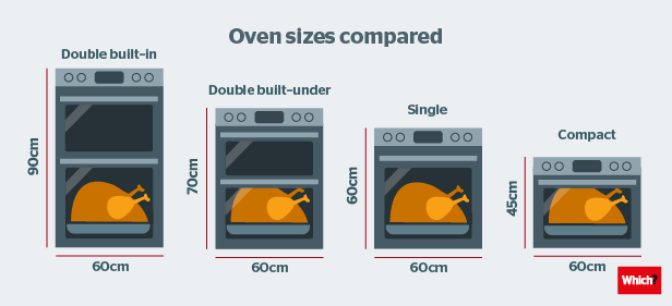 How To Buy The Best Built In Oven Which