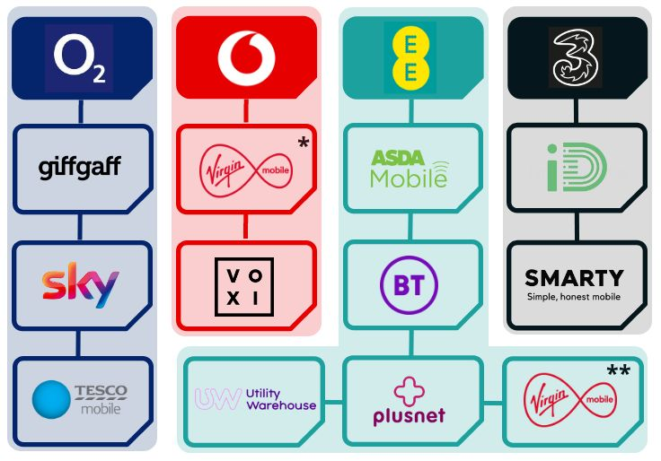 what cell network does virgin mobile use